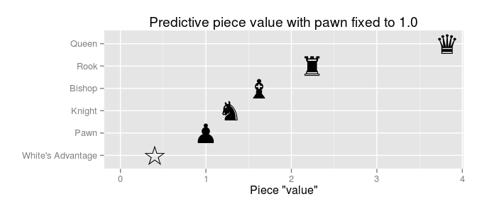 Big Data and Chess: What are the Predictive Point Values ...