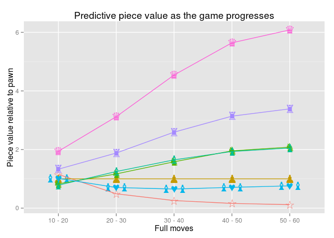 Big Data and Chess Follow-up: Predictive Piece Values Over