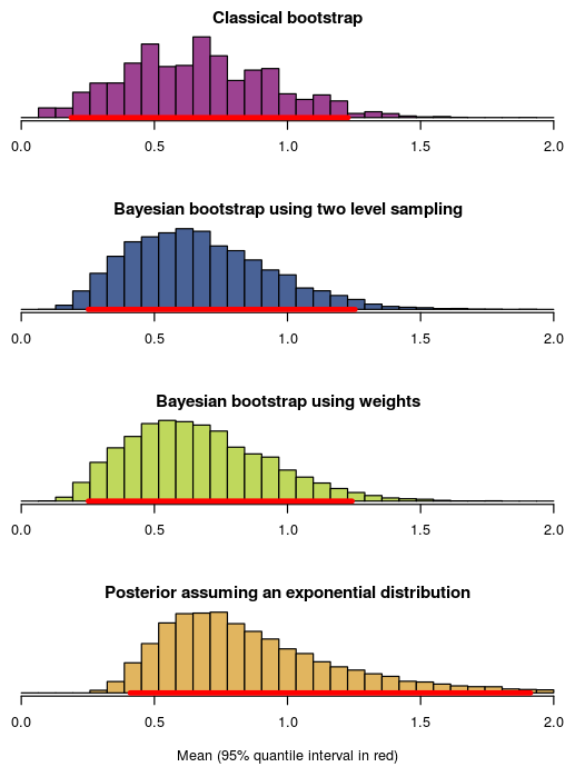 Easy Bayesian Bootstrap in R - Publishable Stuff