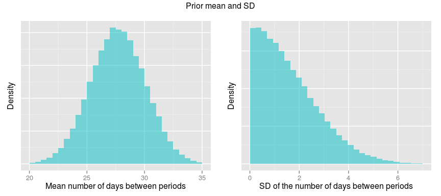 A Bayesian Model to Calculate Whether My Wife is Pregnant or Not | R ...